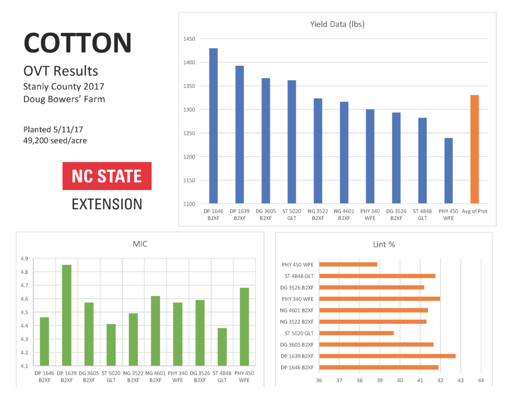 cotton results