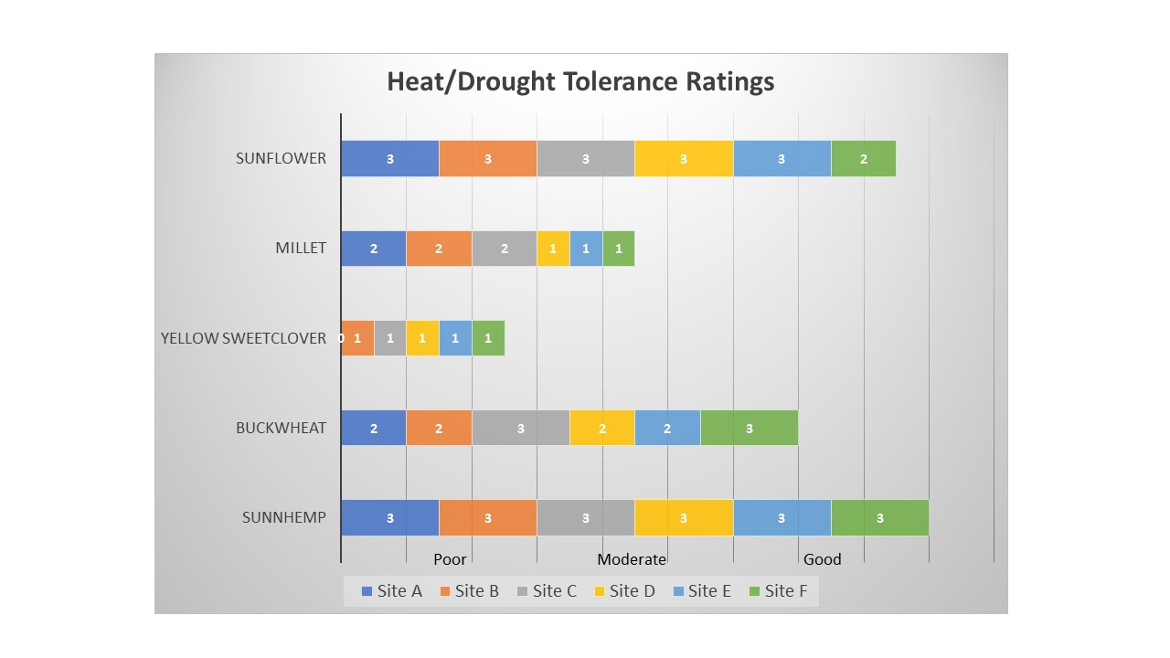 heat tolerance results