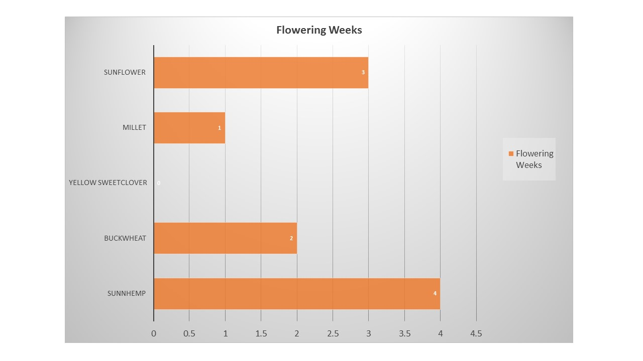 flowering duration results