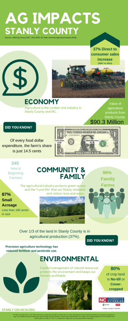 Ag Impacts infographic