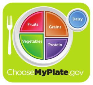 Cover photo for Using Myplate to Meal Prep